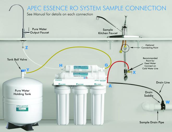 "Reverse osmosis installation ""how to"" us water systems youtube."